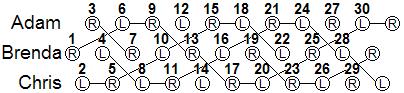 similar throws to the third throw