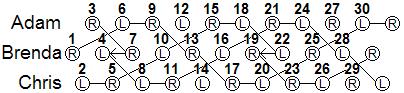 similar throws to the fourth throw