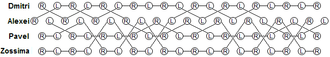 causal diagram for the thirteen club gorilla weave